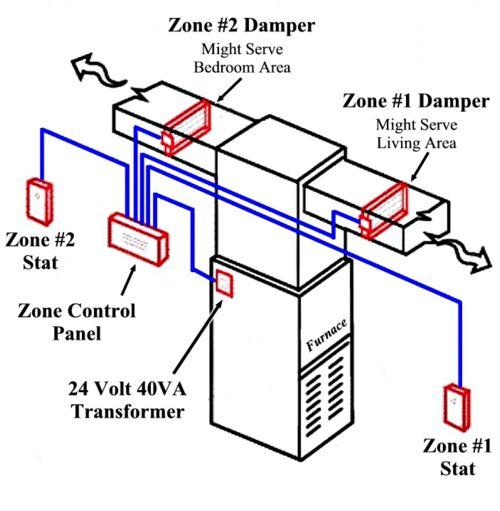 zoning-system